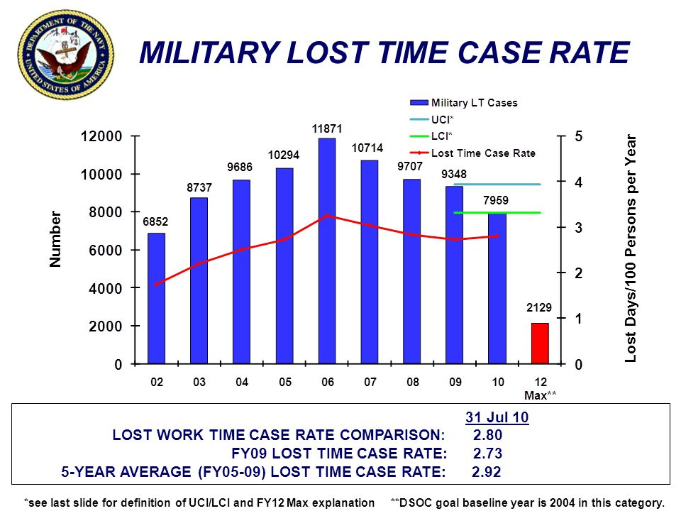 31 Jul 10 LOST WORK TIME CASE RATE COMPARISON: 2.80 FY09 LOST TIME CASE RATE: 2.73 5-YEAR AVERAGE (FY05-09) LOST TIME CASE RATE: 2.92 MILITARY LOST TI