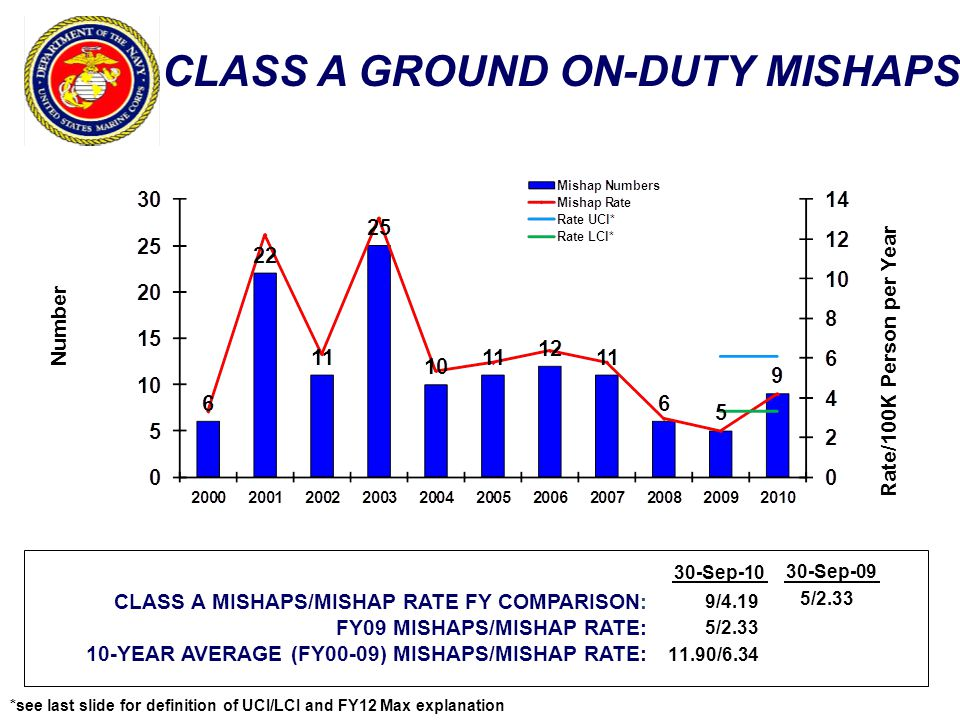 CLASS A GROUND ON-DUTY MISHAPS Number Rate/100K Person per Year CLASS A MISHAPS/MISHAP RATE FY COMPARISON: FY09 MISHAPS/MISHAP RATE: 10-YEAR AVERAGE (