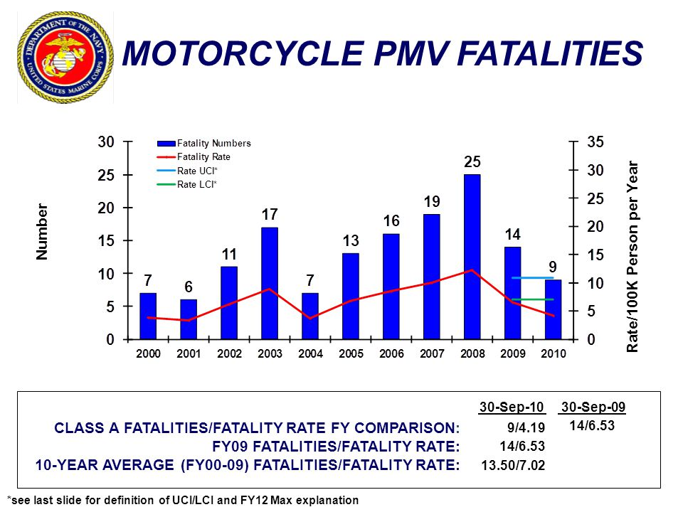 MOTORCYCLE PMV FATALITIES Number Rate/100K Person per Year CLASS A FATALITIES/FATALITY RATE FY COMPARISON: FY09 FATALITIES/FATALITY RATE: 10-YEAR AVER