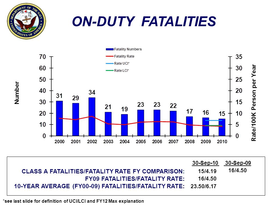 ON-DUTY FATALITIES Number Rate/100K Person per Year CLASS A FATALITIES/FATALITY RATE FY COMPARISON: FY09 FATALITIES/FATALITY RATE: 10-YEAR AVERAGE (FY