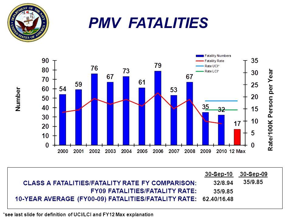 ON-DUTY FATALITIES Number Rate/100K Person per Year CLASS A FATALITIES/FATALITY RATE FY COMPARISON: FY09 FATALITIES/FATALITY RATE: 10-YEAR AVERAGE (FY00-09) FATALITIES/FATALITY RATE: 30-Sep-1030-Sep-09 19/8.85 13/6.06 37.70/20.10 13/6.06 *see last slide for definition of UCI/LCI and FY12 Max explanation