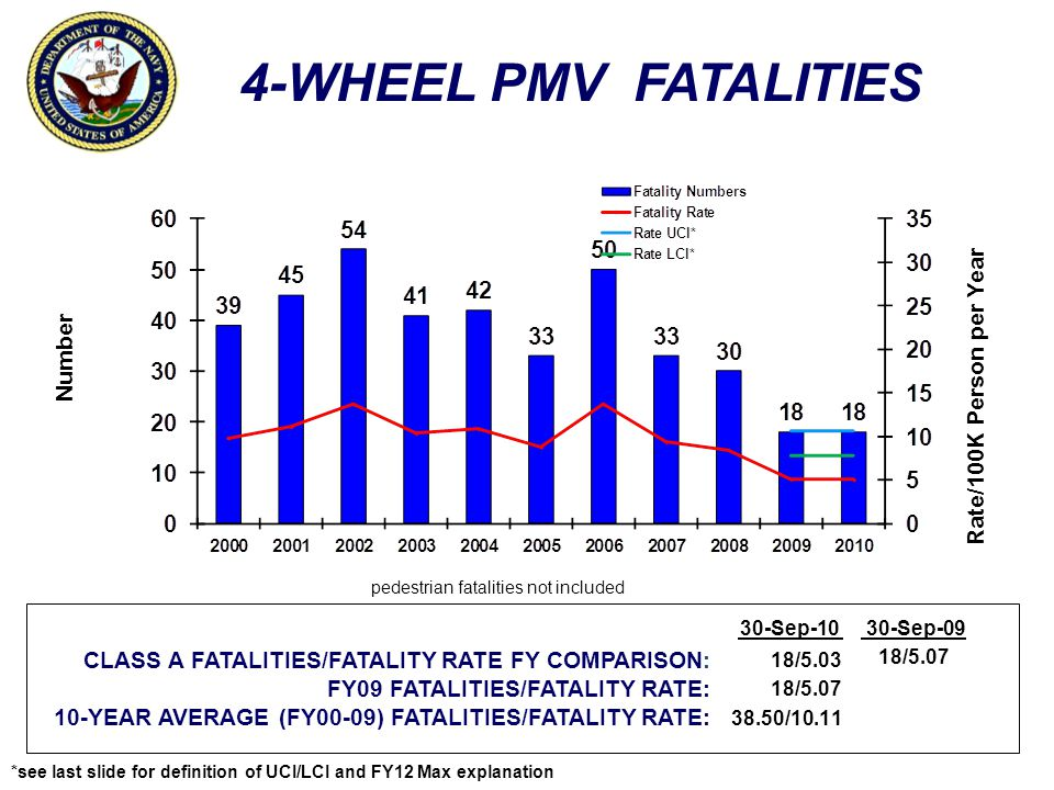 PMV FATALITIES Number Rate/100K Person per Year CLASS A FATALITIES/FATALITY RATE FY COMPARISON: FY09 FATALITIES/FATALITY RATE: 10-YEAR AVERAGE (FY00-09) FATALITIES/FATALITY RATE: 30-Sep-1030-Sep-09 39/18.16 45/20.98 52.00/27.48 45/20.98 *see last slide for definition of UCI/LCI and FY12 Max explanation