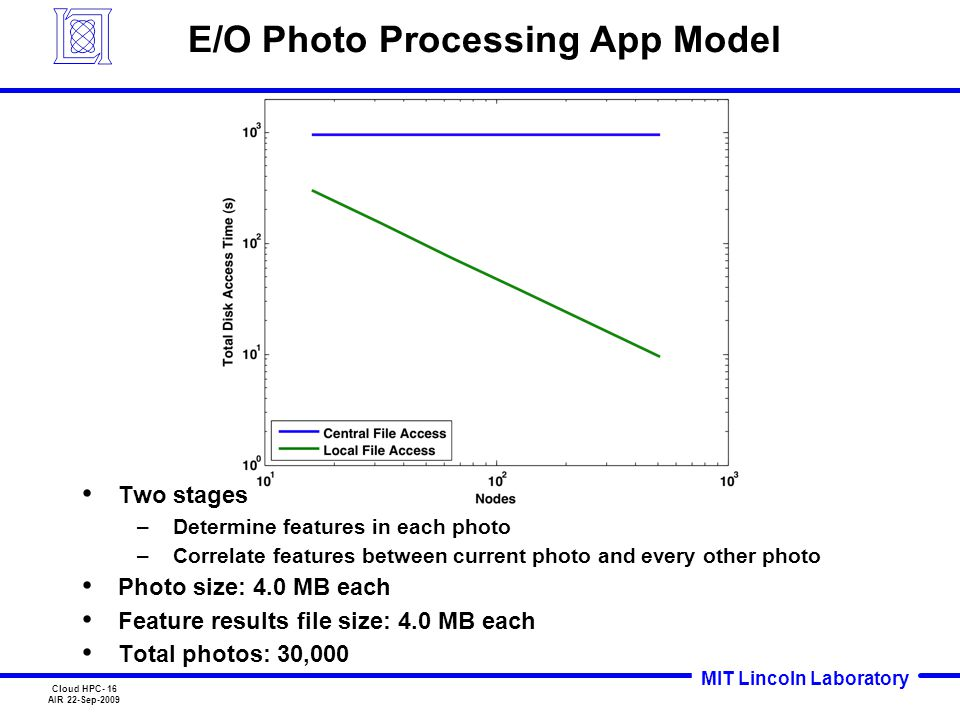 MIT Lincoln Laboratory Cloud HPC- 16 AIR 22-Sep-2009 E/O Photo Processing App Model Two stages –Determine features in each photo –Correlate features b