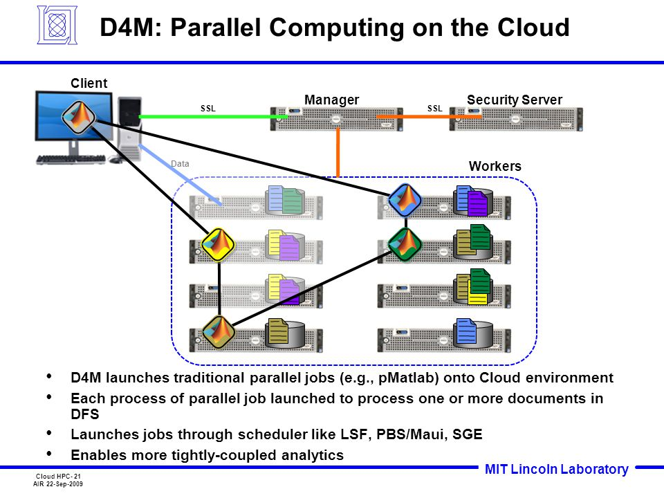 MIT Lincoln Laboratory Cloud HPC- 21 AIR 22-Sep-2009 D4M: Parallel Computing on the Cloud D4M launches traditional parallel jobs (e.g., pMatlab) onto