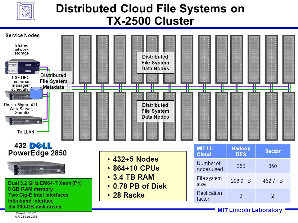 MIT Lincoln Laboratory Cloud HPC- 23 AIR 22-Sep-2009 Distributed Cloud File Systems on TX-2500 Cluster Shared network storage Rocks Mgmt, 411, Web Ser