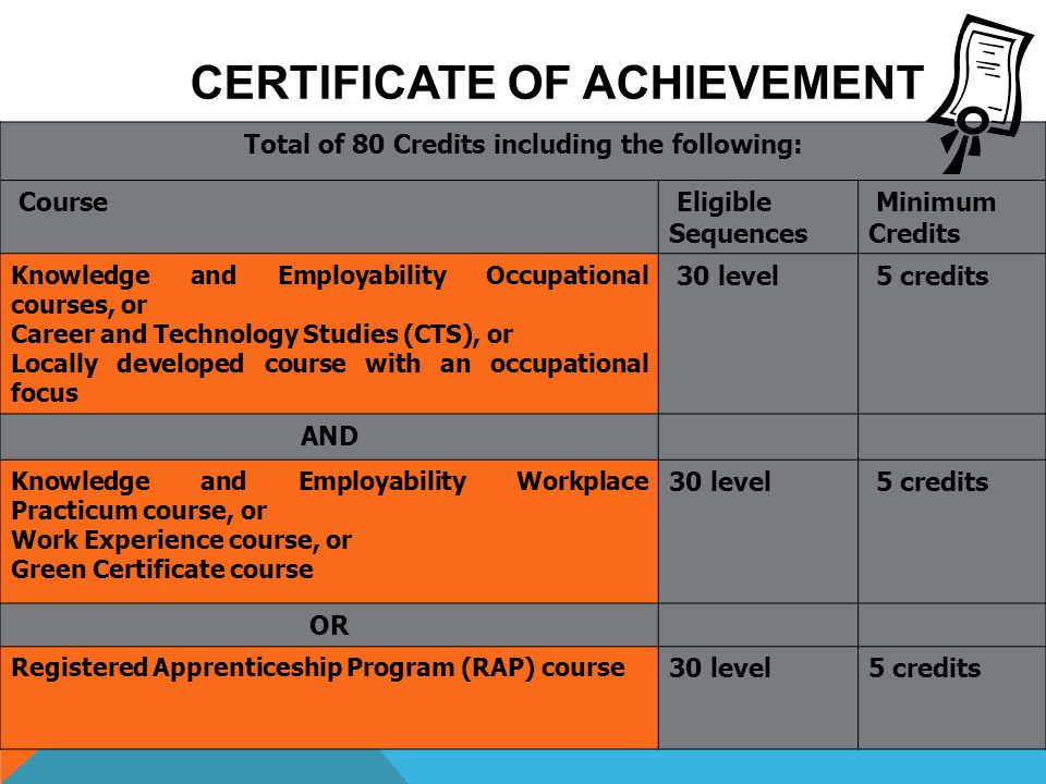 CERTIFICATE OF ACHIEVEMENT Total of 80 Credits including the following: Course Eligible Sequences Minimum Credits Knowledge and Employability Occupati