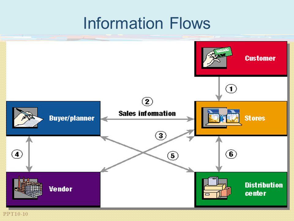 PPT10-10 Information Flows