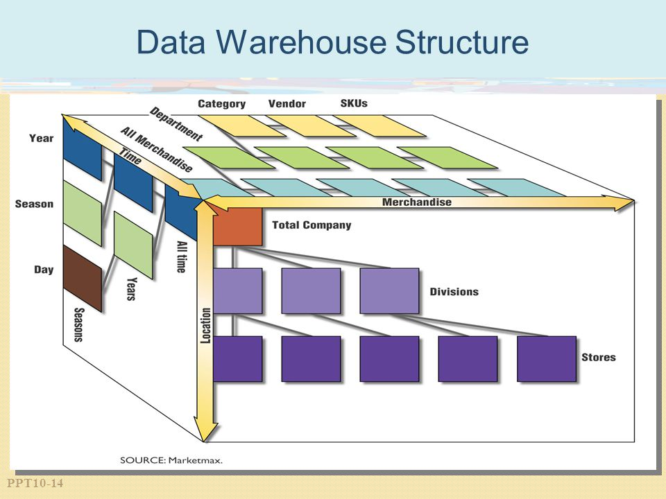 PPT10-14 Data Warehouse Structure
