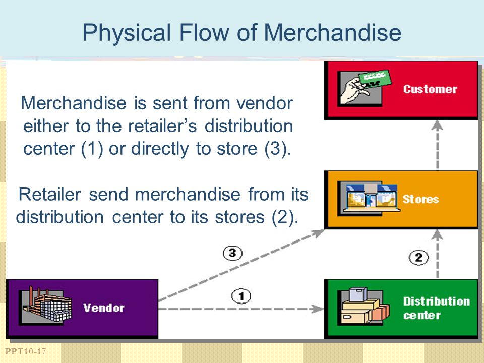 PPT10-17 Physical Flow of Merchandise Merchandise is sent from vendor either to the retailer's distribution center (1) or directly to store (3).