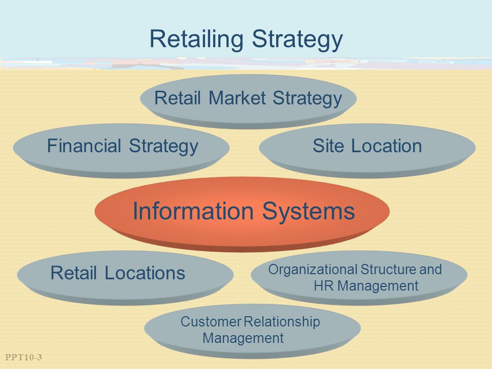 PPT10-3 Retailing Strategy Retail Market Strategy Financial StrategySite Location Information Systems Retail Locations Organizational Structure and HR Management Customer Relationship Management