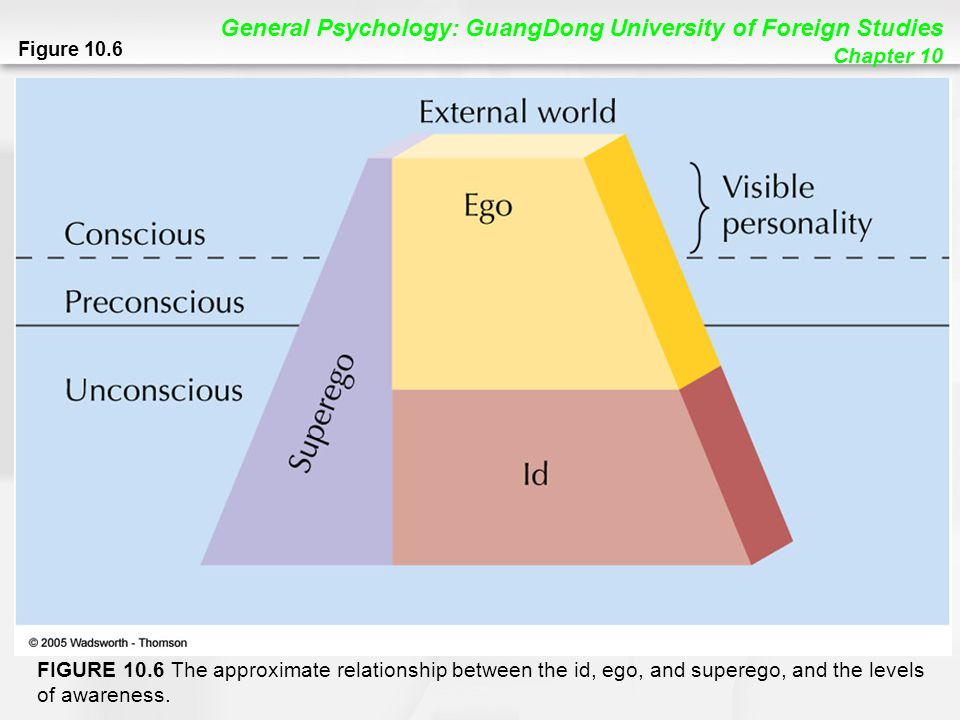 General Psychology: GuangDong University of Foreign Studies Chapter 10 Figure 10.6 FIGURE 10.6 The approximate relationship between the id, ego, and superego, and the levels of awareness.