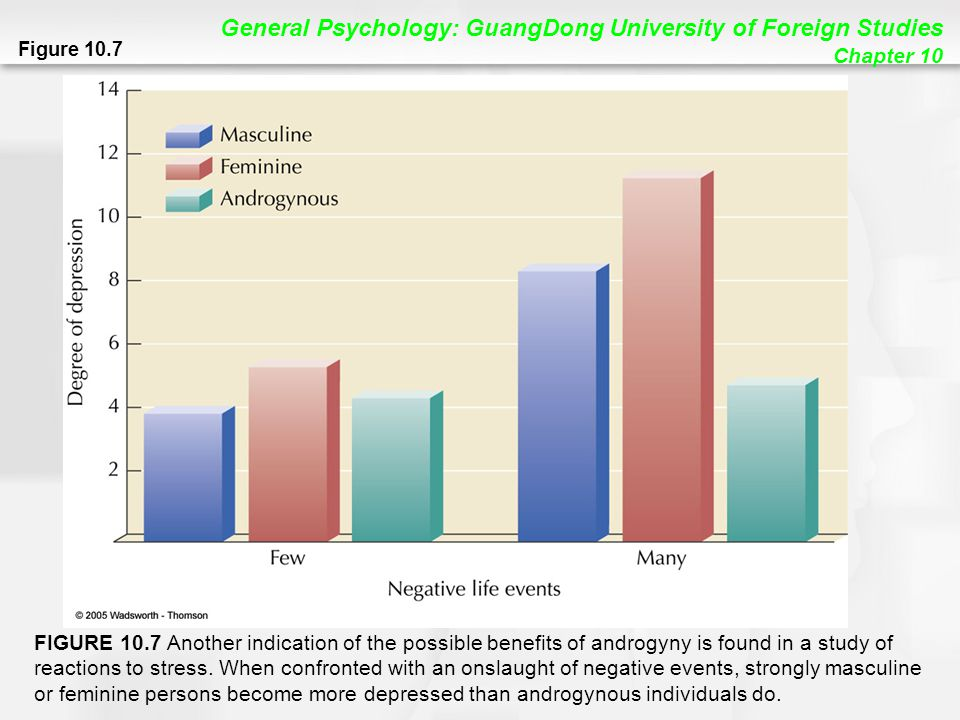 General Psychology: GuangDong University of Foreign Studies Chapter 10 Figure 10.7 FIGURE 10.7 Another indication of the possible benefits of androgyny is found in a study of reactions to stress.
