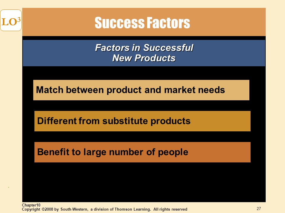 Copyright ©2008 by South-Western, a division of Thomson Learning. All rights reserved Chapter10 27 LO 3 Success Factors Match between product and mark