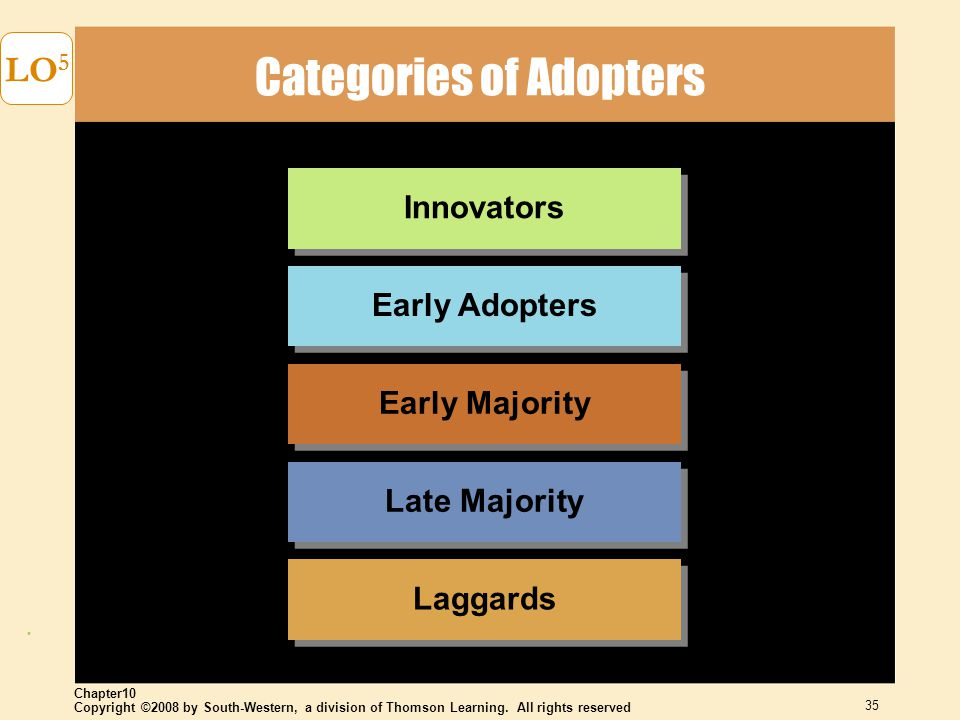Copyright ©2008 by South-Western, a division of Thomson Learning. All rights reserved Chapter10 35 LO 5 Categories of Adopters Laggards Late Majority