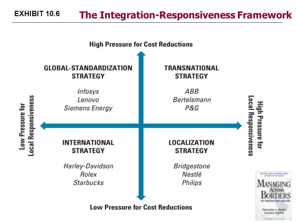 EXHIBIT 10.6 The Integration-Responsiveness Framework