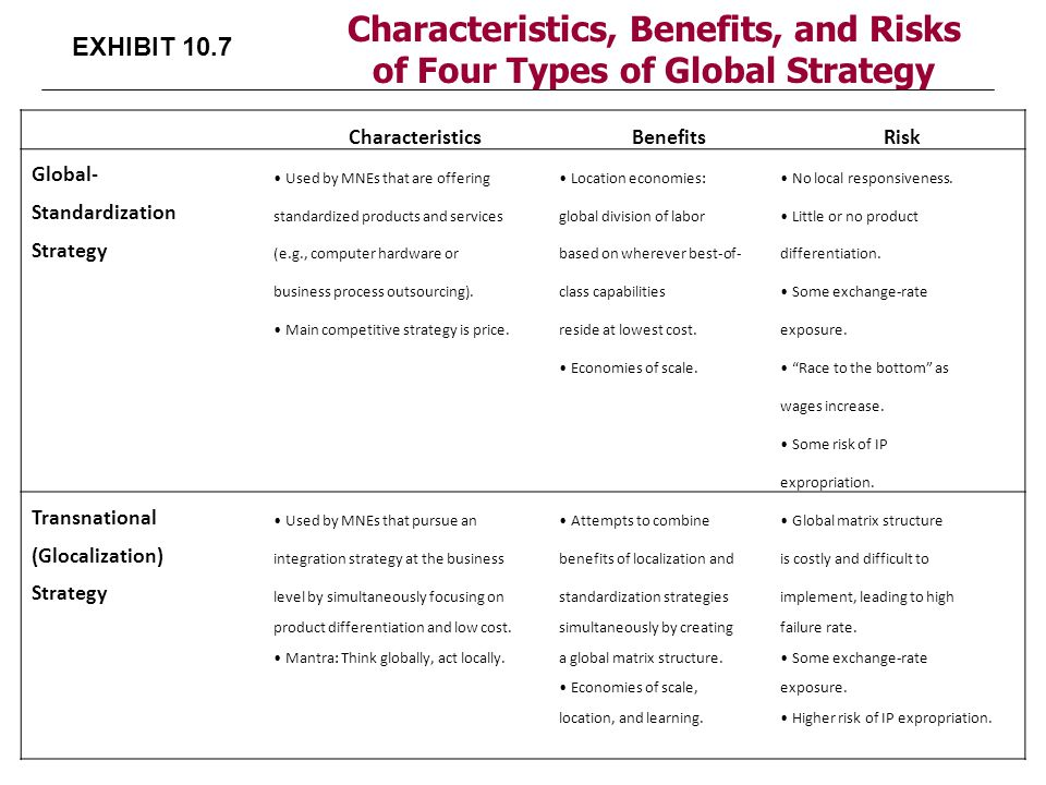 EXHIBIT 10.7 Characteristics, Benefits, and Risks of Four Types of Global Strategy CharacteristicsBenefitsRisk Global- Used by MNEs that are offering