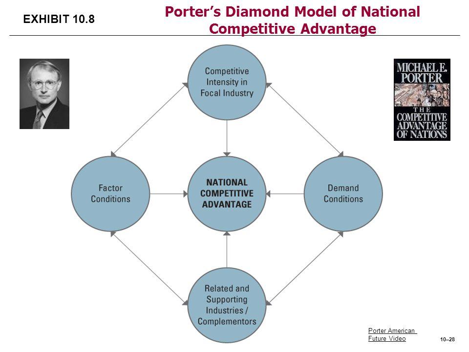 EXHIBIT 10.8 Porter's Diamond Model of National Competitive Advantage Porter American Future Video 10–28