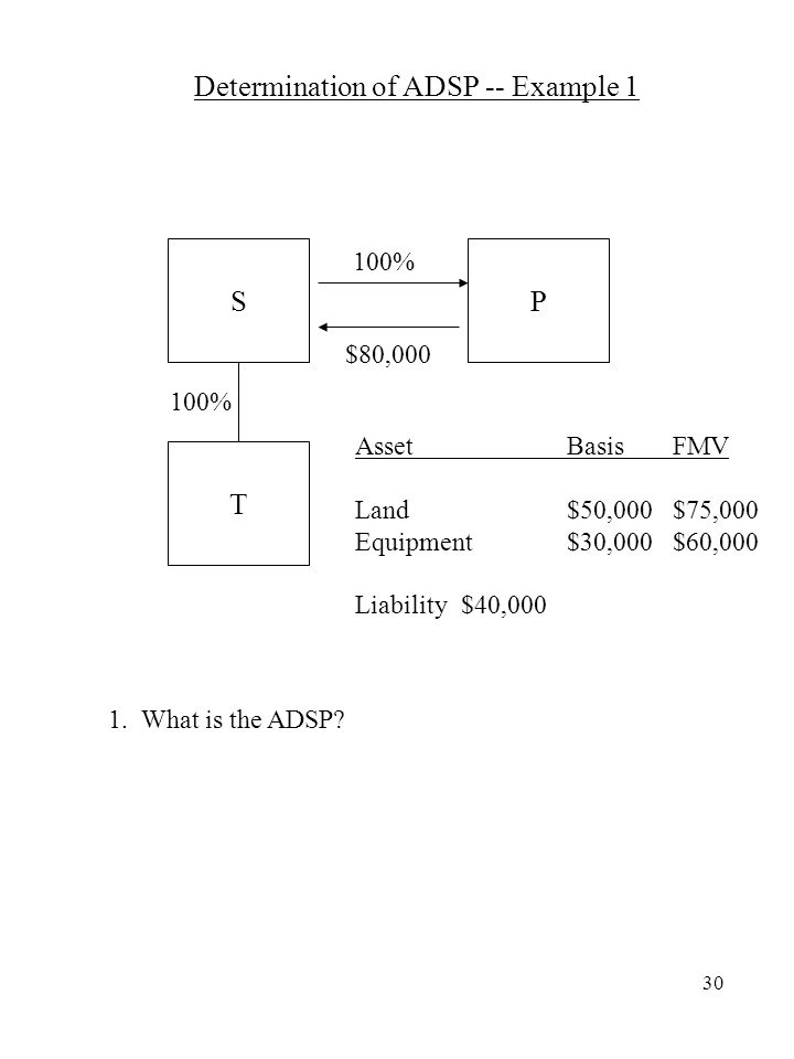 30 Determination of ADSP -- Example 1 100% SP T $80,000 100% AssetBasisFMV Land$50,000$75,000 Equipment$30,000$60,000 Liability$40,000 1.