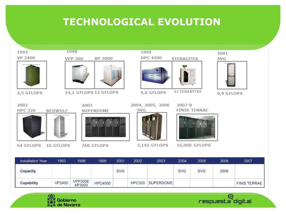TECHNOLOGICAL EVOLUTION 1993 VP 2400 2,5 GFLOPS 1998 VPP 300 AP 3000 14,1 GFLOPS 12 GFLOPS 1999 HPC 4500 STORAGETEK 9,6 GFLOPS 2003 SUPERDOME 768 GFLOPS 2001 SVG 9,9 GFLOPS 2002 HPC 320 BEOWULF 64 GFLOPS 16 GFLOPS 51 TERABYTES 2004, 2005, 2006 SVG 3,142 GFLOPS 2007-8 FINIS TERRAE 16,000 GFLOPS