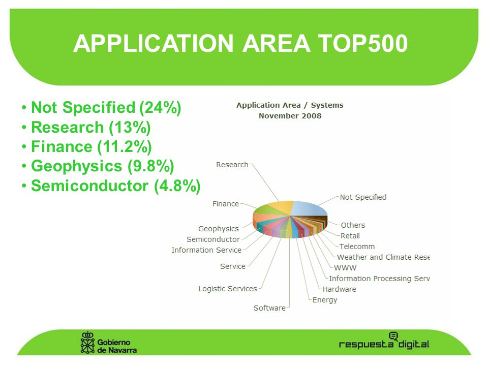 Not Specified (24%) Research (13%) Finance (11.2%) Geophysics (9.8%) Semiconductor (4.8%) APPLICATION AREA TOP500