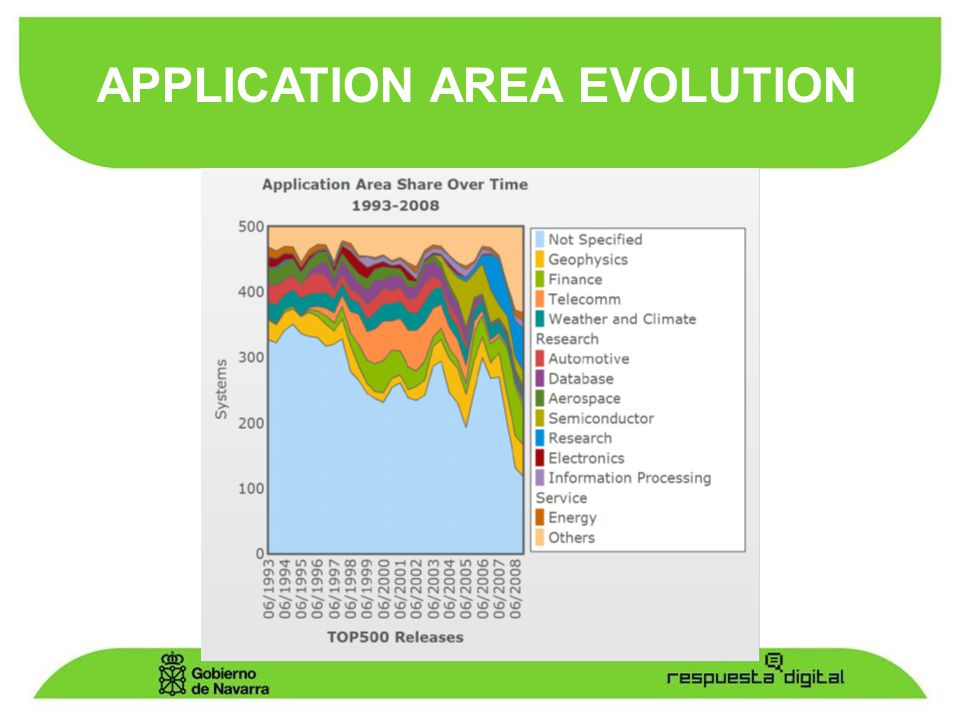 APPLICATION AREA EVOLUTION