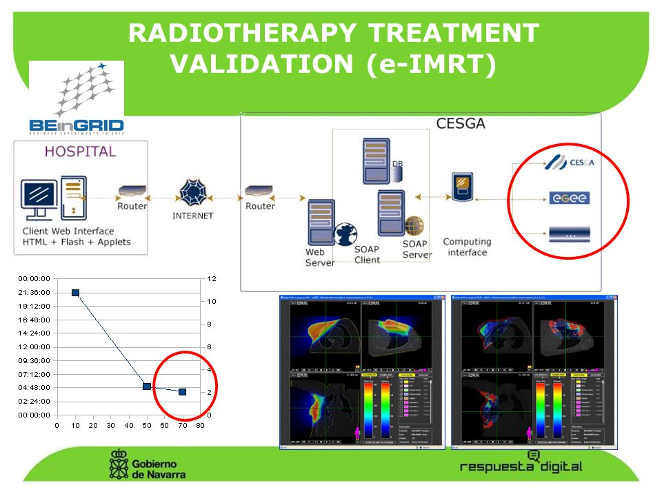 RADIOTHERAPY TREATMENT VALIDATION (e-IMRT)