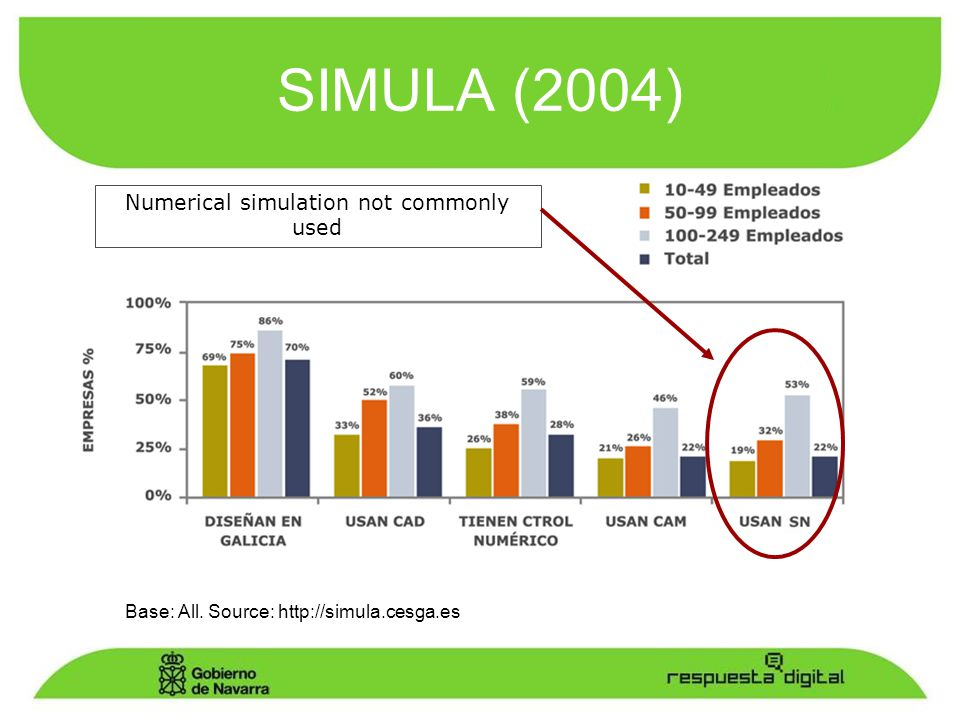 SIMULA (2004) Base: All. Source: http://simula.cesga.es Numerical simulation not commonly used