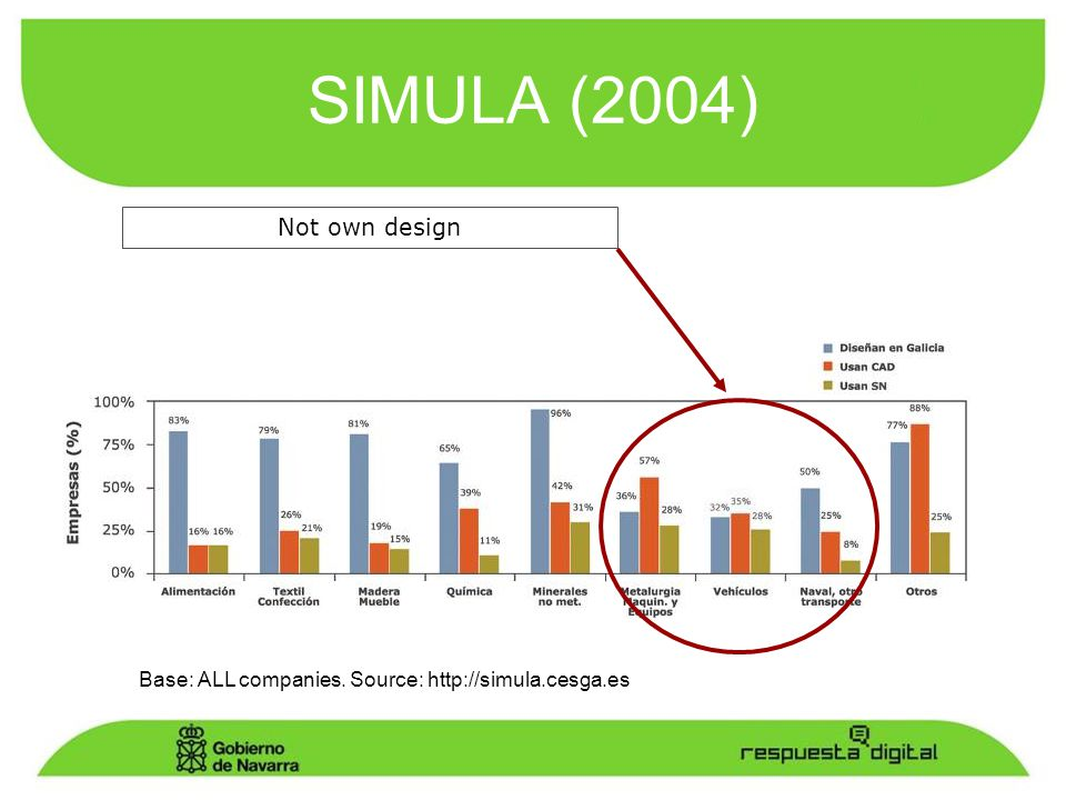 SIMULA (2004) Base: ALL companies. Source: http://simula.cesga.es Not own design