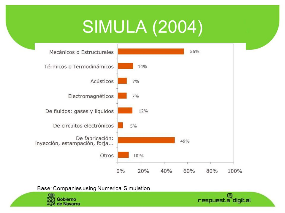SIMULA (2004) Base: Companies using Numerical Simulation