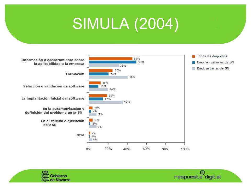 SIMULA (2004)
