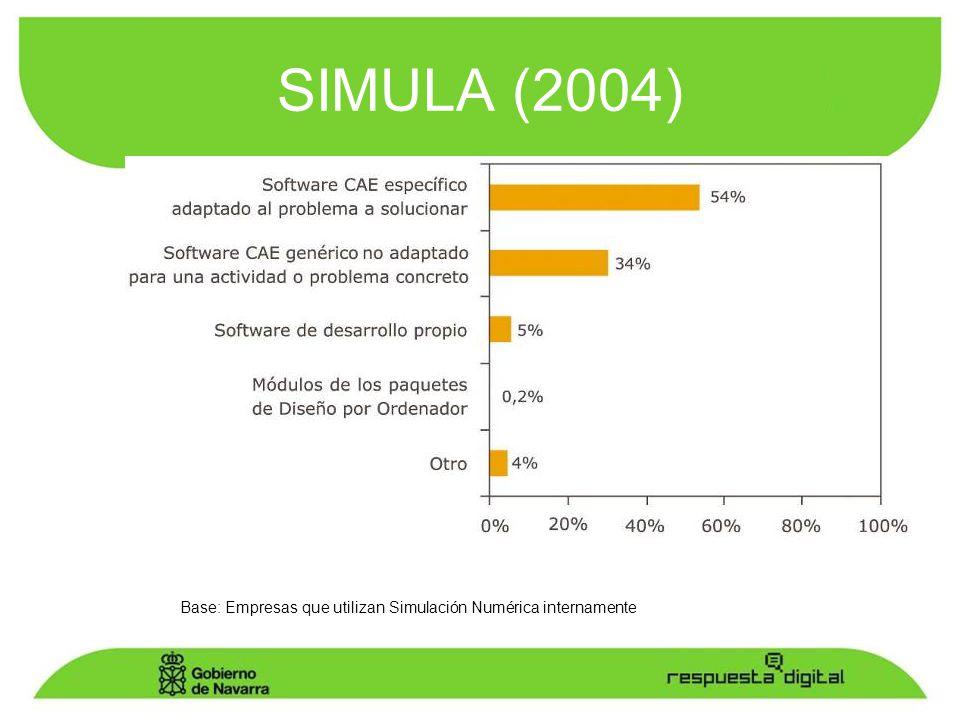 Base: Empresas que utilizan Simulación Numérica internamente