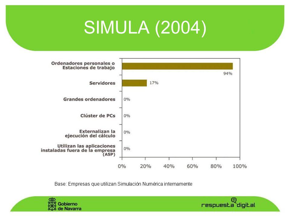 SIMULA (2004) Base: Empresas que utilizan Simulación Numérica internamente