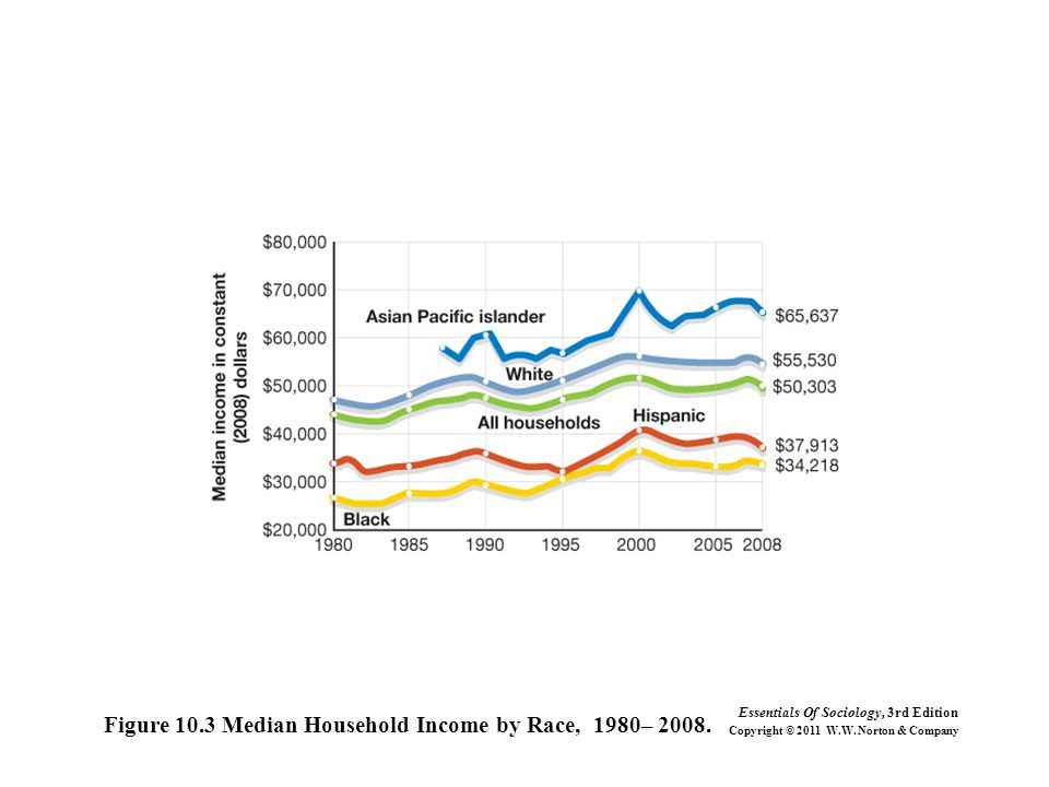 Figure 10.3 Median Household Income by Race, 1980– 2008. Essentials Of Sociology, 3rd Edition Copyright © 2011 W.W. Norton & Company