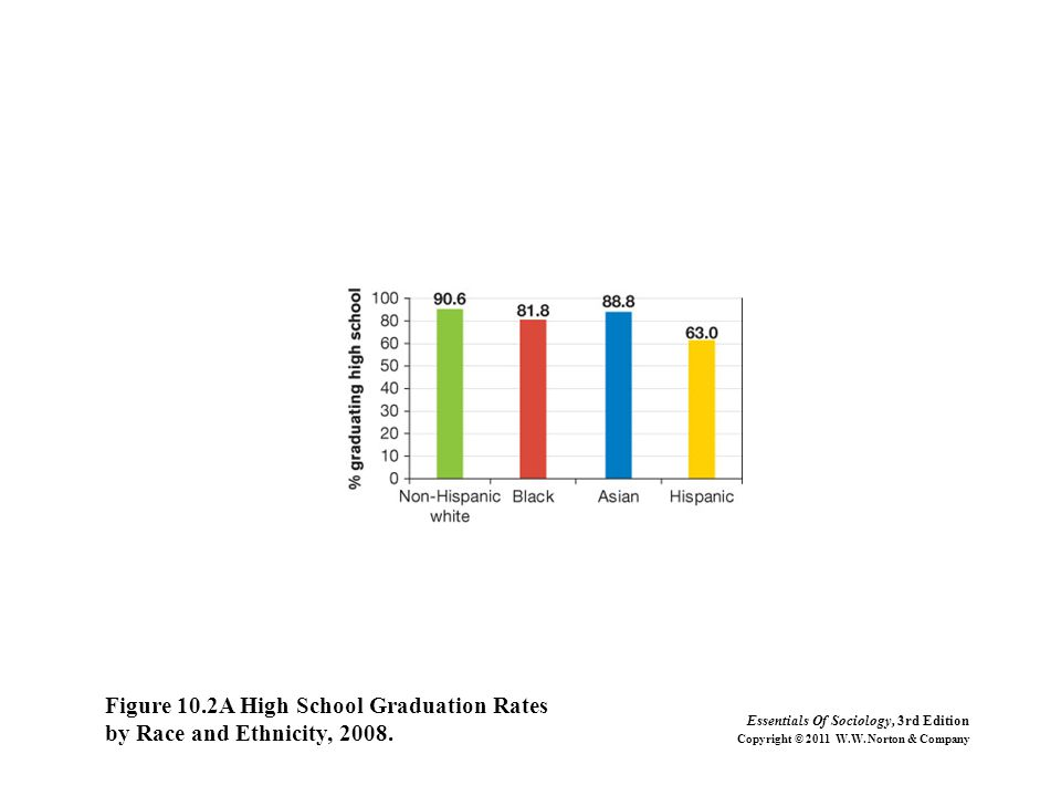 Figure 10.2A High School Graduation Rates by Race and Ethnicity, 2008. Essentials Of Sociology, 3rd Edition Copyright © 2011 W.W. Norton & Company