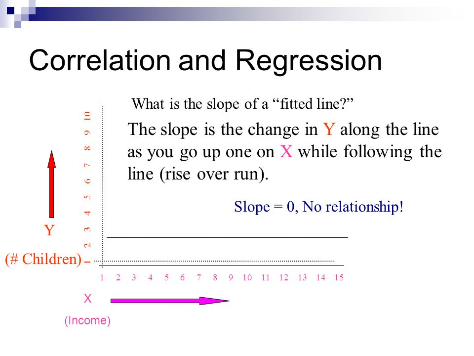 """Correlation and Regression Y (# Children) 1 2 3 4 5 6 7 8 9 10 11 12 13 14 15 1 2 3 4 5 6 7 8 9 10 What is the slope of a """"fitted line?"""" The slope is"""