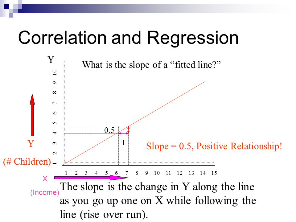 """Correlation and Regression Y 1 2 3 4 5 6 7 8 9 10 11 12 13 14 15 1 2 3 4 5 6 7 8 9 10 What is the slope of a """"fitted line?"""" The slope is the change in"""