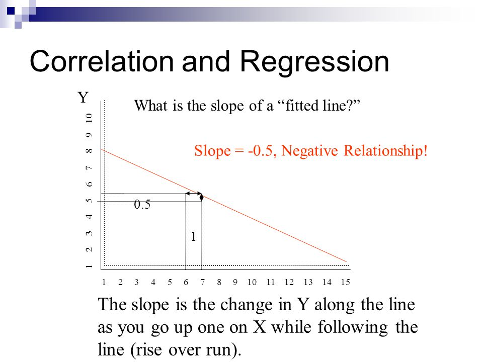 Correlation and Regression The mathematical equation for a line: Y = mx + b Where: Y = the line's position on the vertical axis at any point X = the line's position on the horizontal axis at any point m = the slope of the line b = the intercept with the Y axis, where X equals zero