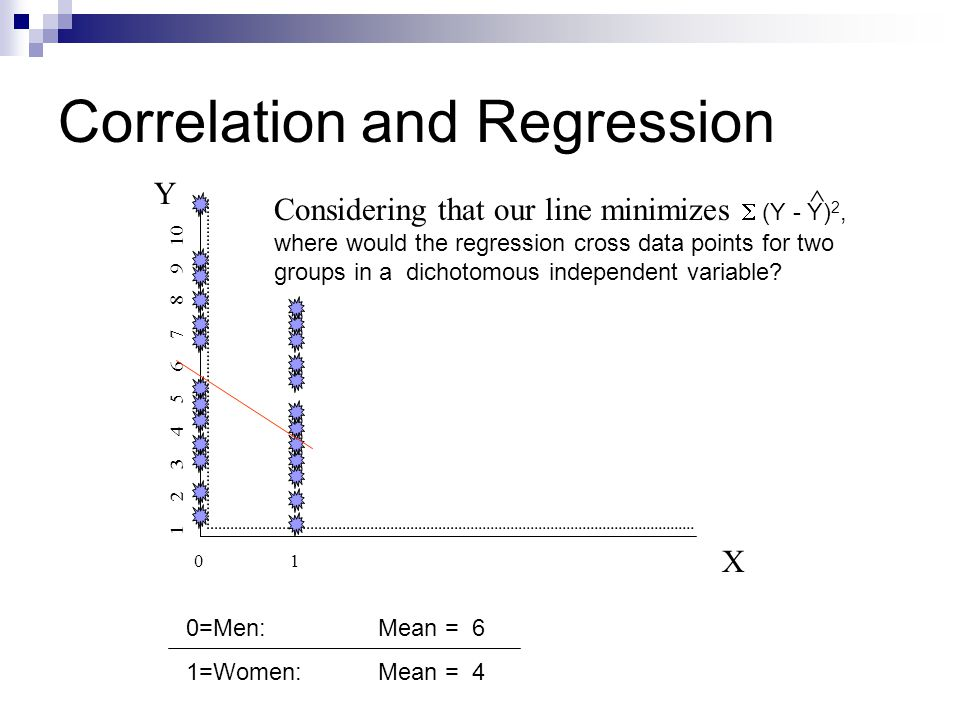 Correlation and Regression Y X 0101 1 2 3 4 5 6 7 8 9 10 Considering that our line minimizes  (Y - Y) 2, where would the regression cross data points