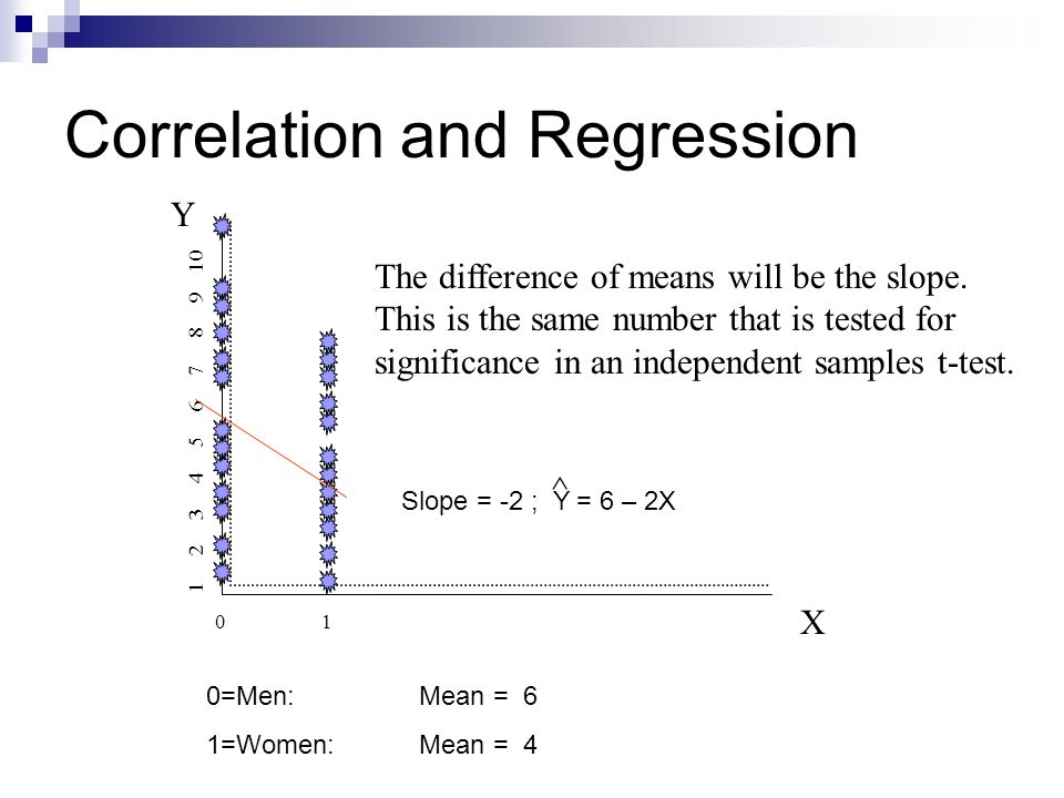 Correlation and Regression Y X 0101 1 2 3 4 5 6 7 8 9 10 The difference of means will be the slope. This is the same number that is tested for signifi