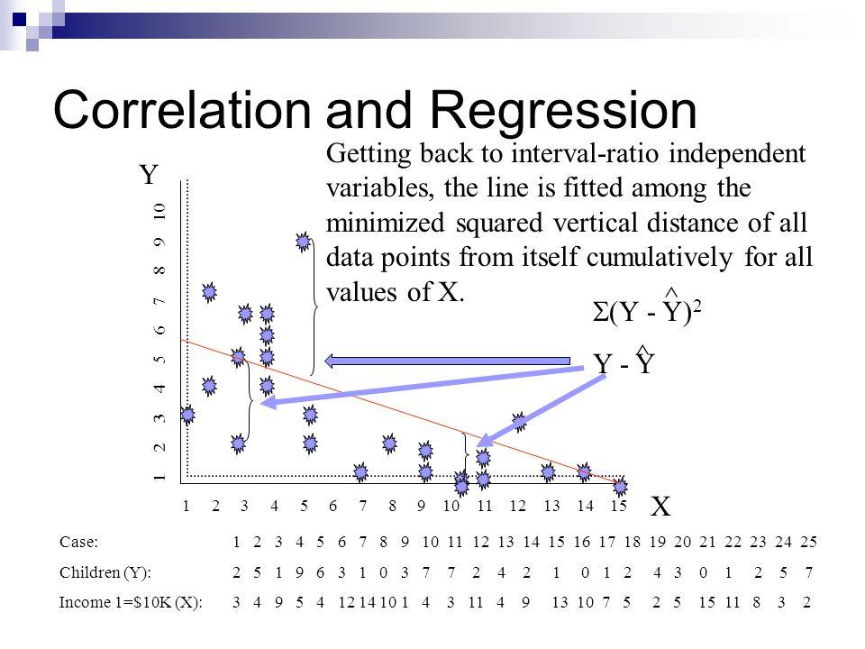 Correlation and Regression Y X 1 2 3 4 5 6 7 8 9 10 11 12 13 14 15 1 2 3 4 5 6 7 8 9 10 Case:1 2 3 4 5 6 7 8 9 10 11 12 13 14 15 16 17 18 19 20 21 22