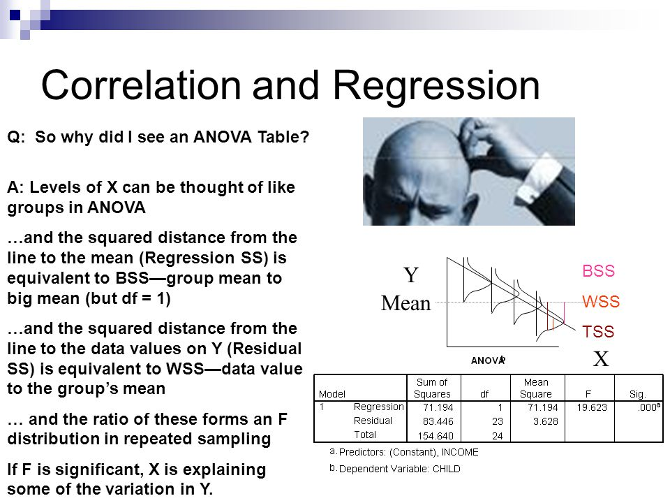 Correlation and Regression Y X 0101 1 2 3 4 5 6 7 8 9 10 Using a dichotomous independent variable, the ANOVA table in bivariate regression will have the same numbers and ANOVA results as a one-way ANOVA table would (and compare this with an independent samples t- test).