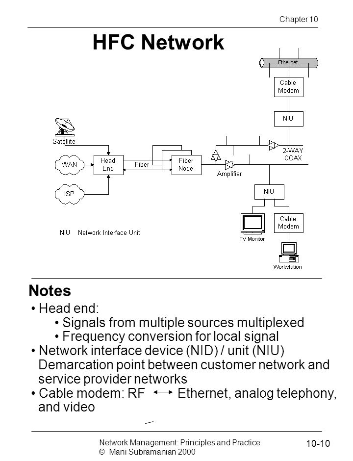Notes HFC Network Head end: Signals from multiple sources multiplexed Frequency conversion for local signal Network interface device (NID) / unit (NIU) Demarcation point between customer network and service provider networks Cable modem: RF Ethernet, analog telephony, and video Network Management: Principles and Practice © Mani Subramanian 2000 10-10 Chapter 10