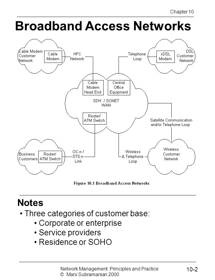 Notes Broadband Access Networks Three categories of customer base: Corporate or enterprise Service providers Residence or SOHO Network Management: Principles and Practice © Mani Subramanian 2000 10-2 Chapter 10