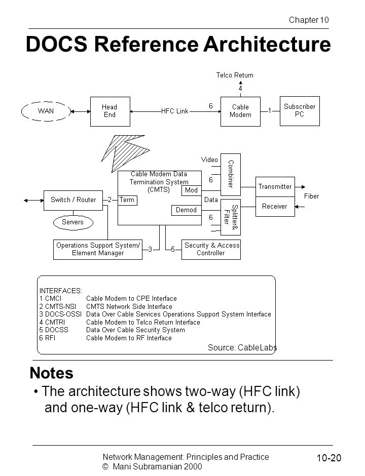 DOCS Reference Architecture Source: CableLabs Notes The architecture shows two-way (HFC link) and one-way (HFC link & telco return).