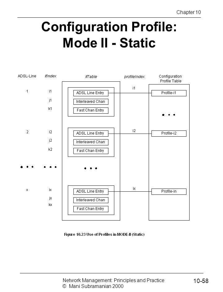 Configuration Profile: Mode II - Static Network Management: Principles and Practice © Mani Subramanian 2000 10-58 Chapter 10