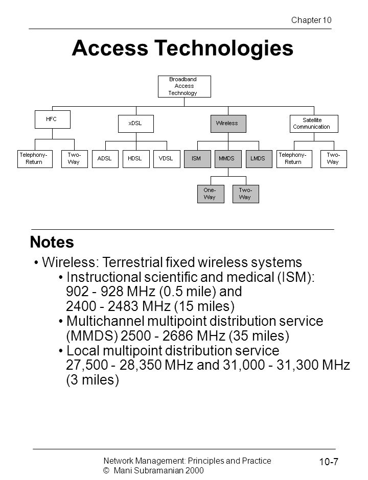 Notes Access Technologies Wireless: Terrestrial fixed wireless systems Instructional scientific and medical (ISM): 902 - 928 MHz (0.5 mile) and 2400 -