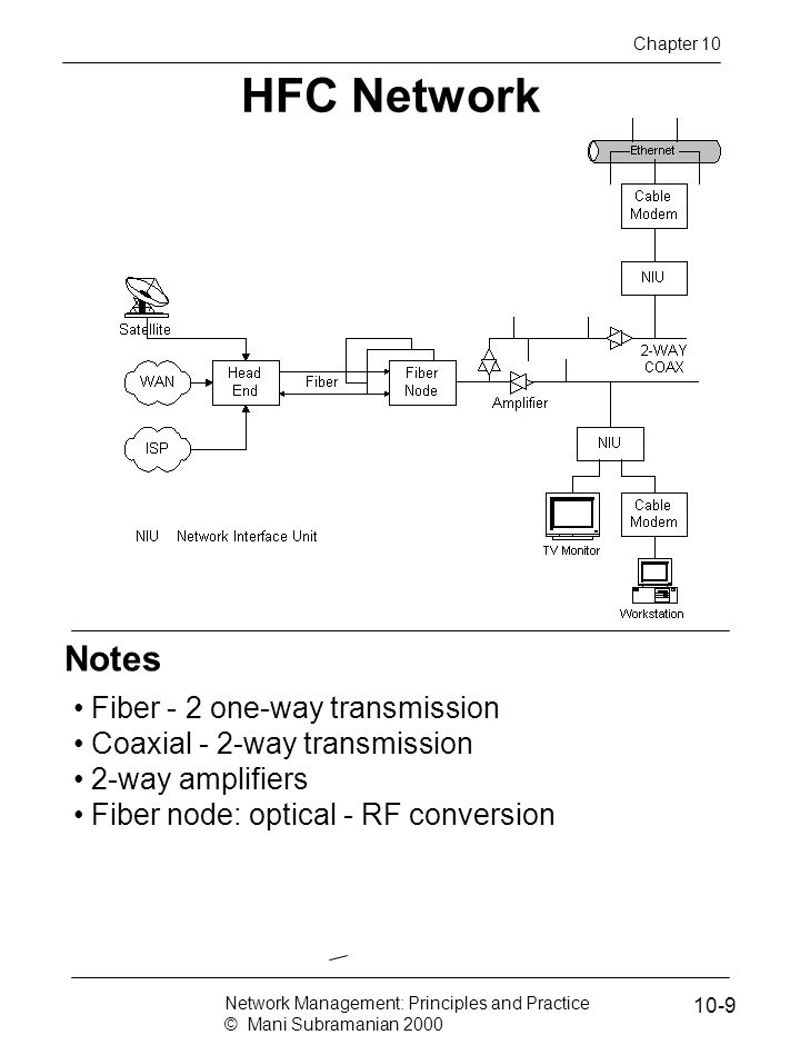 Notes HFC Network Fiber - 2 one-way transmission Coaxial - 2-way transmission 2-way amplifiers Fiber node: optical - RF conversion Network Management: Principles and Practice © Mani Subramanian 2000 10-9 Chapter 10