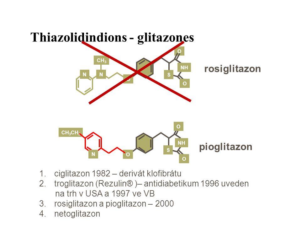 rosiglitazon pioglitazon O O O S NH NN CH 3 O O S NH CH 3 CH 2 N O Thiazolidindions - glitazones 1.ciglitazon 1982 – derivát klofibrátu 2.troglitazon (Rezulin® )– antidiabetikum 1996 uveden na trh v USA a 1997 ve VB 3.rosiglitazon a pioglitazon – 2000 4.netoglitazon