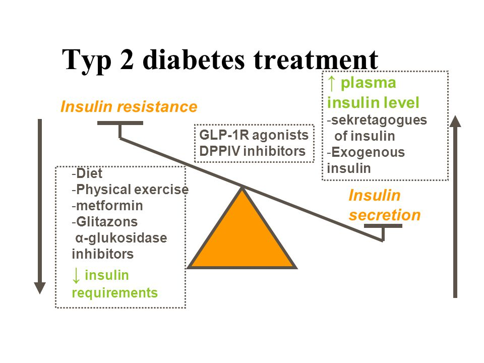 Insulin resistance Insulin secretion -Diet -Physical exercise -metformin -Glitazons α-glukosidase inhibitors ↓ insulin requirements ↑ plasma insulin level -sekretagogues of insulin -Exogenous insulin Typ 2 diabetes treatment GLP-1R agonists DPPIV inhibitors