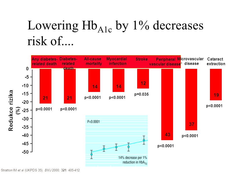 Lowering Hb A1c by 1% decreases risk of....